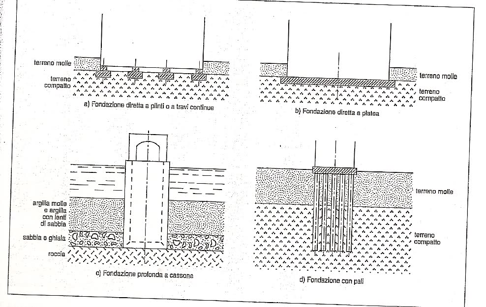 Ventilated roof and foundations paolo bulletti edu blog House foundations types
